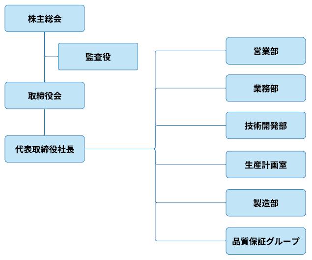 https://www.pre-tech.co.jp/wp-content/uploads/2020/05/soshikizu20191001.png
